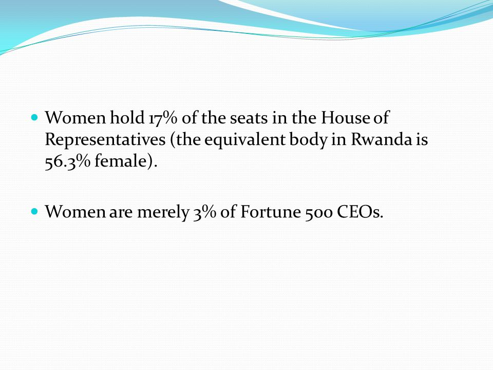 Women hold 17% of the seats in the House of Representatives (the equivalent body in Rwanda is 56.3% female). Women are merely 3% of Fortune 500 CEOs.