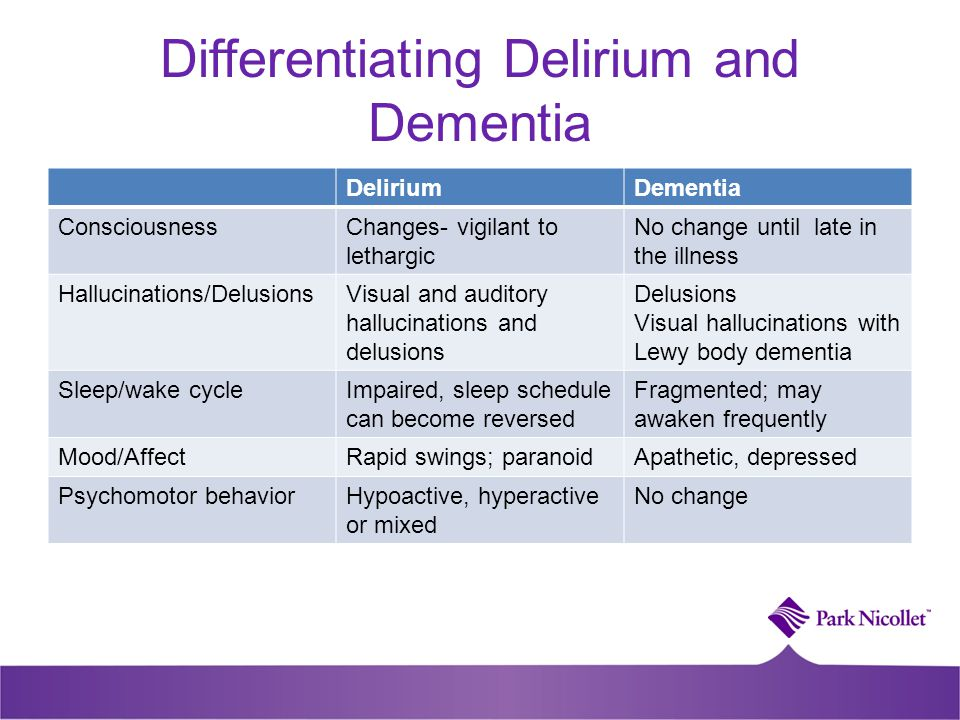 Differentiating Delirium and Dementia DeliriumDementia ConsciousnessChanges- vigilant to lethargic No change until late in the illness Hallucinations/DelusionsVisual and auditory hallucinations and delusions Delusions Visual hallucinations with Lewy body dementia Sleep/wake cycleImpaired, sleep schedule can become reversed Fragmented; may awaken frequently Mood/AffectRapid swings; paranoidApathetic, depressed Psychomotor behaviorHypoactive, hyperactive or mixed No change