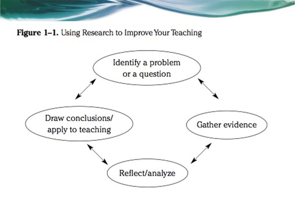 Constructivism, Inquiry & Personalizing Learning Child- centered learning Piaget Vygotsky Dewey Bruner Gardner
