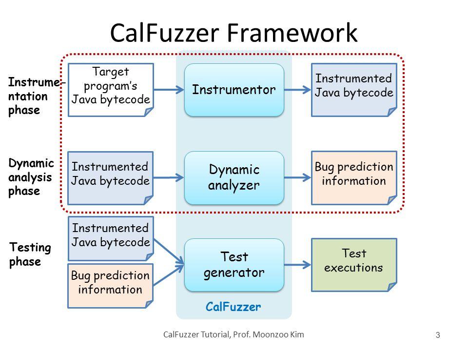 CalFuzzer Framework CalFuzzer Tutorial, Prof. Moonzoo Kim 3 Target program's Java bytecode Instrumentor Instrumented Java bytecode Dynamic analyzer Dy