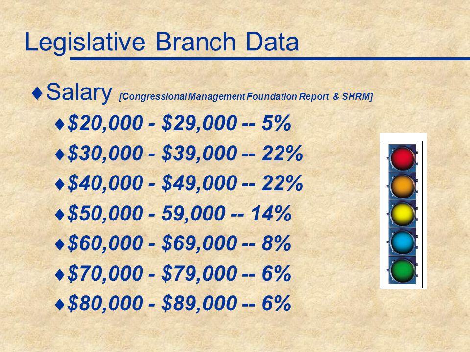 Executive Branch Data  Federal Salary [FedSmith]  Average Washington, DC - $101,263 [2013]  Average Career Civilian USA - $74,804  Average Age 46.9 [OPM 2011]  Average Career Salary $77,505 [OPM 2011]  Years of Government Service 16 [CBO 2007 Report]