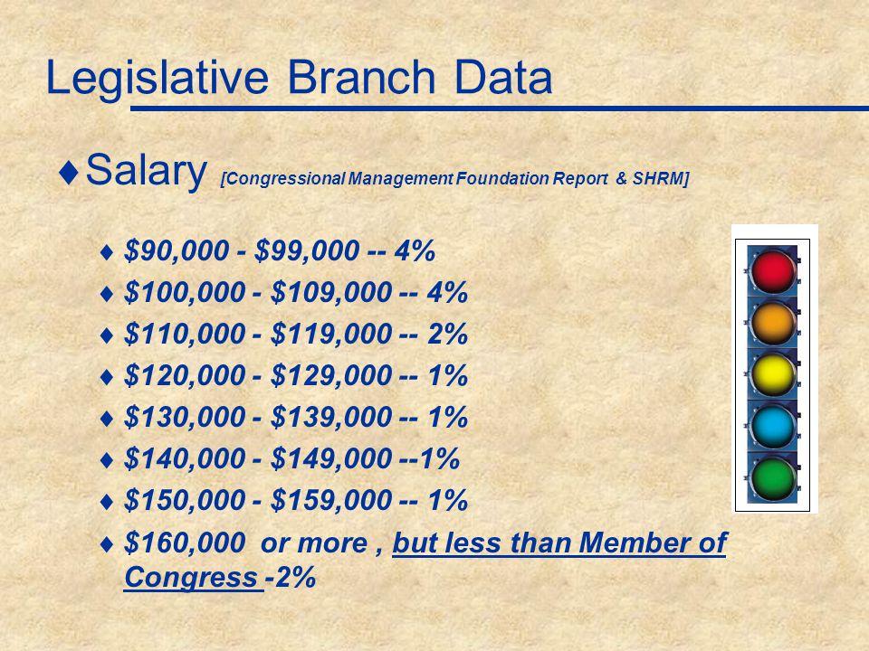Legislative Branch Data  Salary [Congressional Management Foundation Report & SHRM]  $20,000 - $29,000 -- 5%  $30,000 - $39,000 -- 22%  $40,000 - $49,000 -- 22%  $50,000 - 59,000 -- 14%  $60,000 - $69,000 -- 8%  $70,000 - $79,000 -- 6%  $80,000 - $89,000 -- 6%