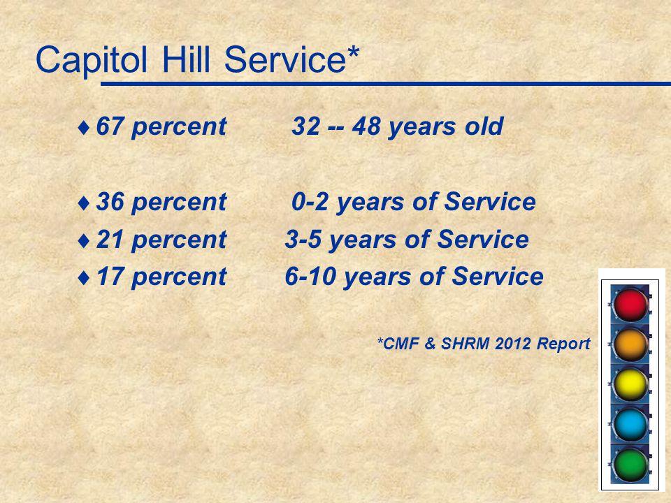 Capitol Hill Observations*  Age  37 percent - Millennials [1981 and after]  30 percent - Generation X [1965-1980]  30 percent - Baby Boomers [1945-1964]  4 percent - Veterans [born before 1945] *CMF & SHRM Report 2012