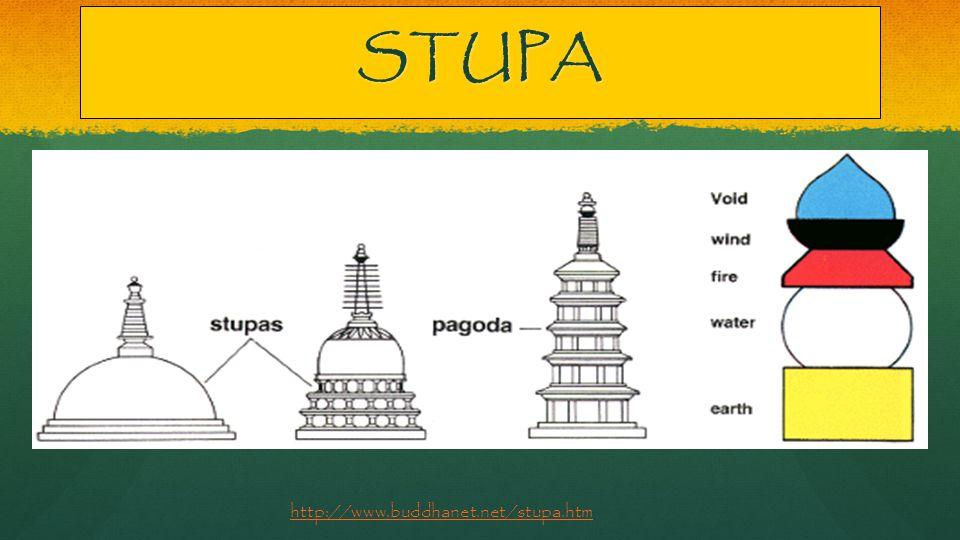 STUPA http://www.buddhanet.net/stupa.htm