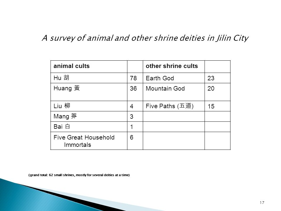 A survey of animal and other shrine deities in Jilin City animal cultsother shrine cults Hu 胡 78Earth God23 Huang 黃 36Mountain God20 Liu 柳 4 Five Paths ( 五道 ) 15 Mang 莽 3 Bai 白 1 Five Great Household Immortals 6 (grand total: 62 small shrines, mostly for several deities at a time) 17