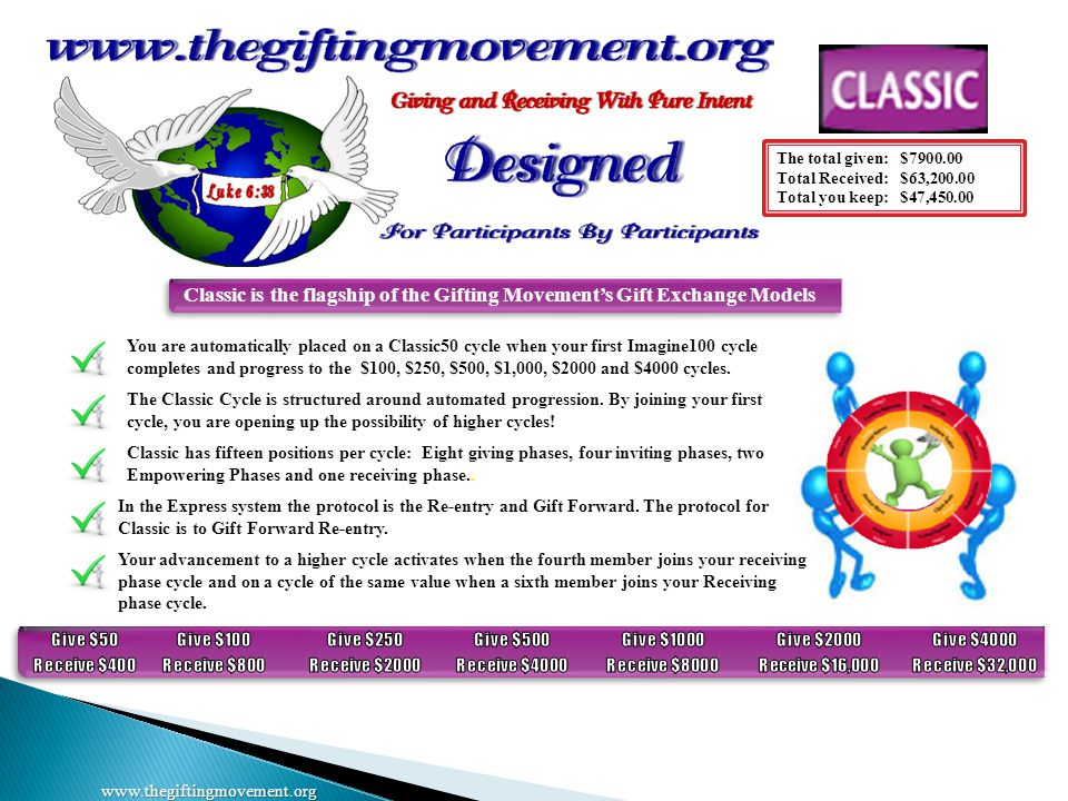 The total given: $7900.00 Total Received: $63,200.00 Total you keep: $47,450.00 www.thegiftingmovement.org Classic is the flagship of the Gifting Movement's Gift Exchange Models In the Express system the protocol is the Re-entry and Gift Forward.