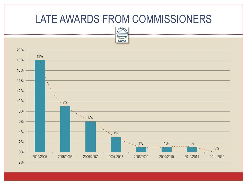 LATE AWARDS FROM COMMISSIONERS
