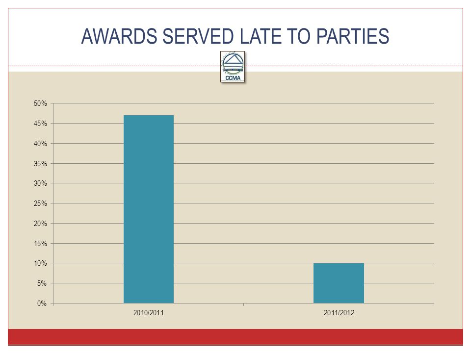 AWARDS SERVED LATE TO PARTIES