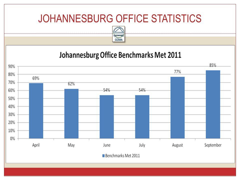 JOHANNESBURG OFFICE STATISTICS