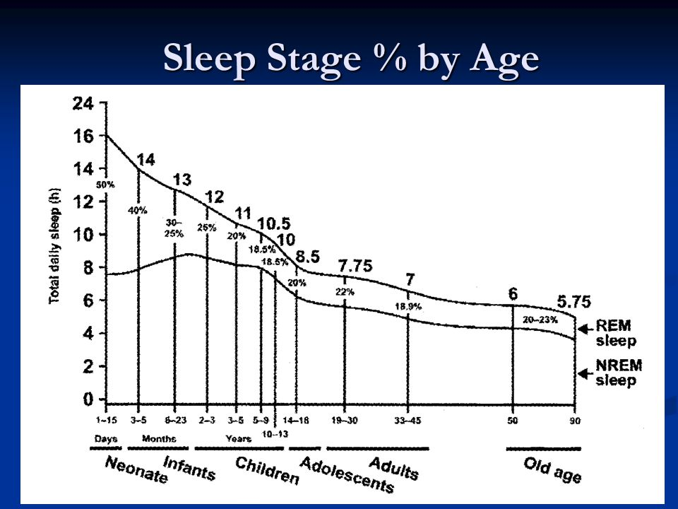 Sleep Stage % by Age