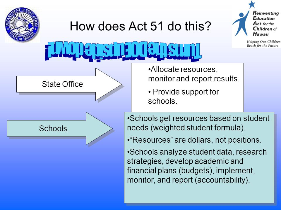 10 How does Act 51 do this? State Office Allocate resources, monitor and report results. Provide support for schools. Schools Schools get resources ba