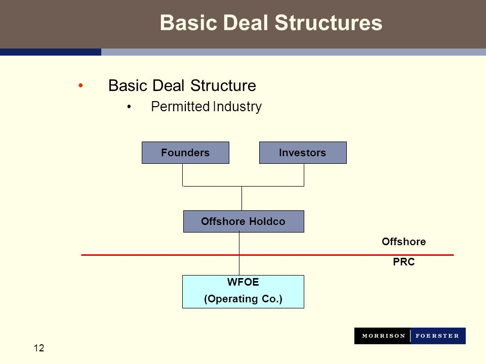 12 Basic Deal Structures Basic Deal Structure Permitted Industry FoundersInvestors Offshore Holdco Offshore WFOE (Operating Co.) PRC