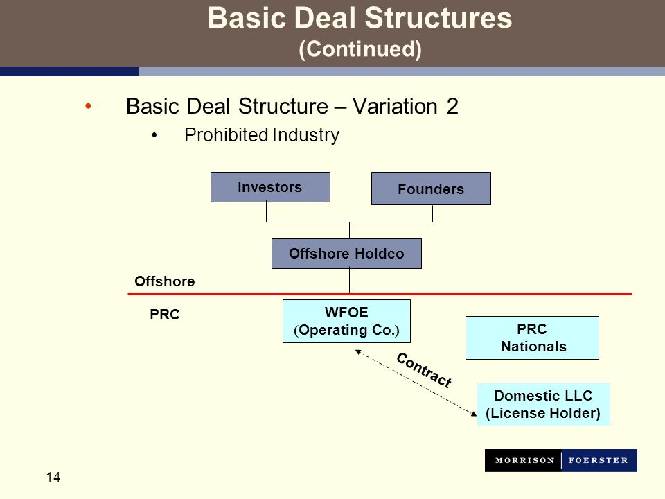 14 Basic Deal Structures (Continued) Basic Deal Structure – Variation 2 Prohibited Industry Investors Founders Offshore Holdco Offshore WFOE ( Operating Co.) PRC Nationals Domestic LLC (License Holder) Contract