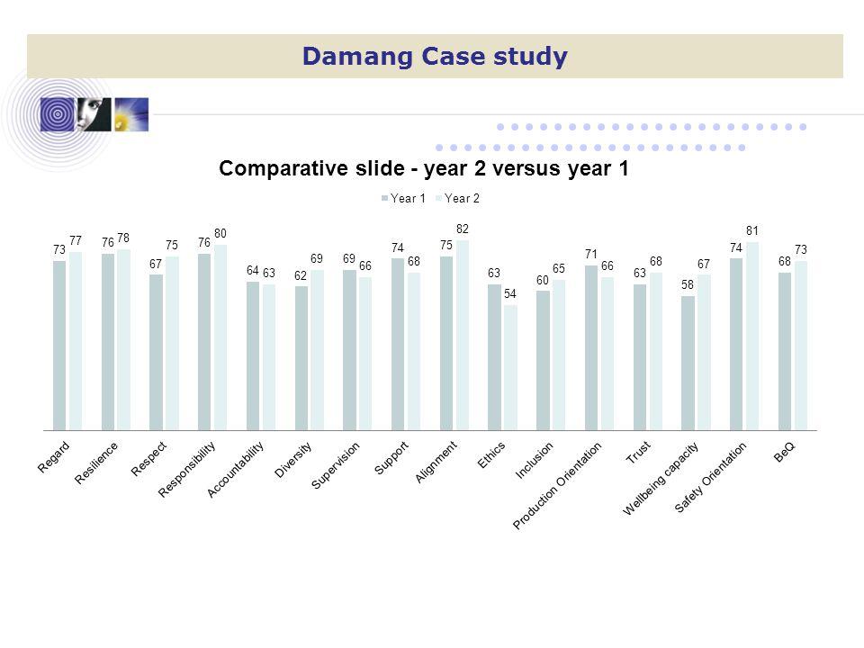 Damang Case study