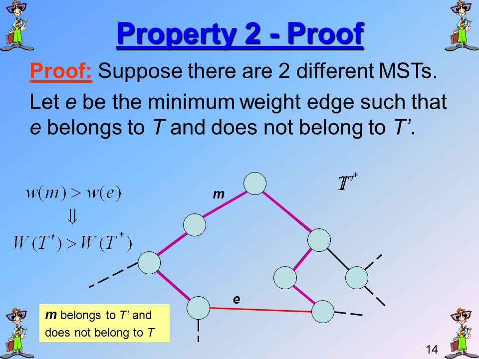 13 Property 2 If all edges of a connected graph have different weights, then the MST is unique.