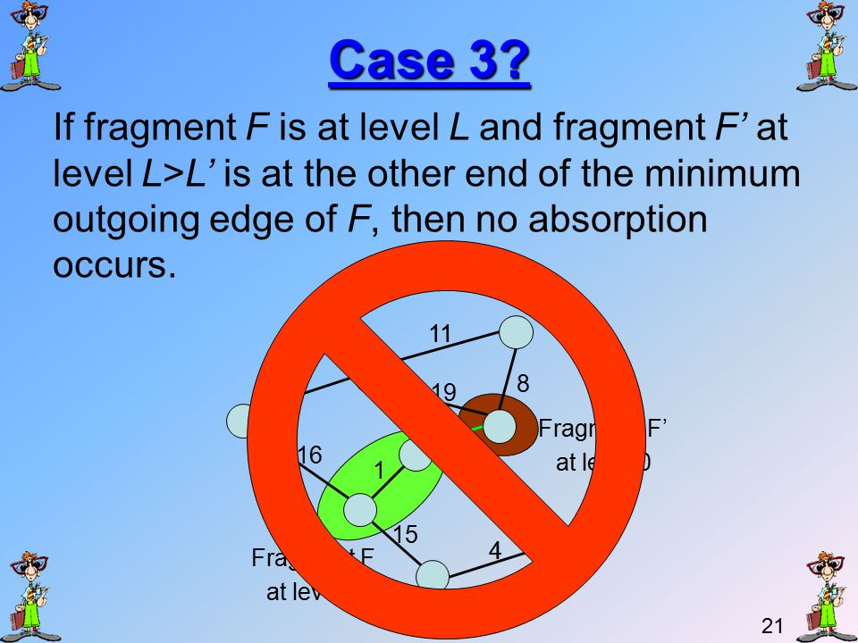 20 Case 2 If fragment F is at level L and fragment F' at level L'>L is at the other end of the minimum outgoing edge of F, then fragment F is absorbed by F' (The level remains L').