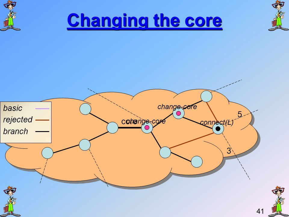 40 Changing the core After the minimum outgoing edge of the fragment has been identified, a change-core message is sent from the core node which is on the side of the minimum outgoing edge.