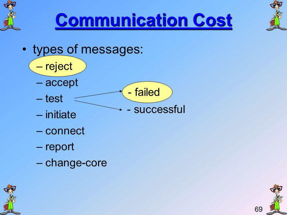 68 Communication Cost We now determine an upper bound for the number of messages.