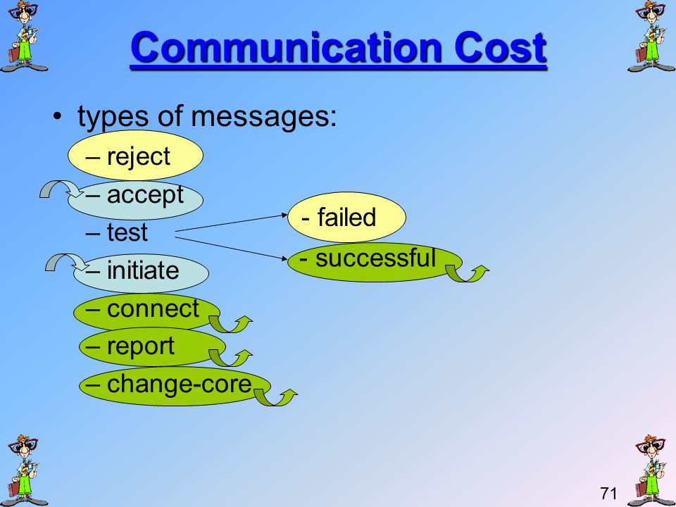 70 Communication Cost An edge can be rejected only once.