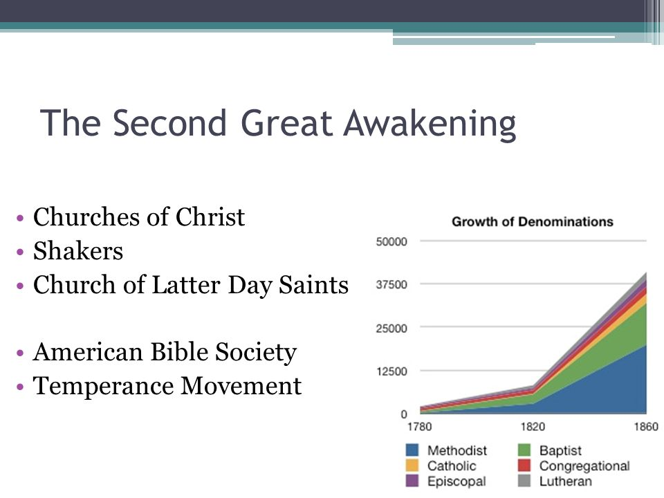The Second Great Awakening Churches of Christ Shakers Church of Latter Day Saints American Bible Society Temperance Movement