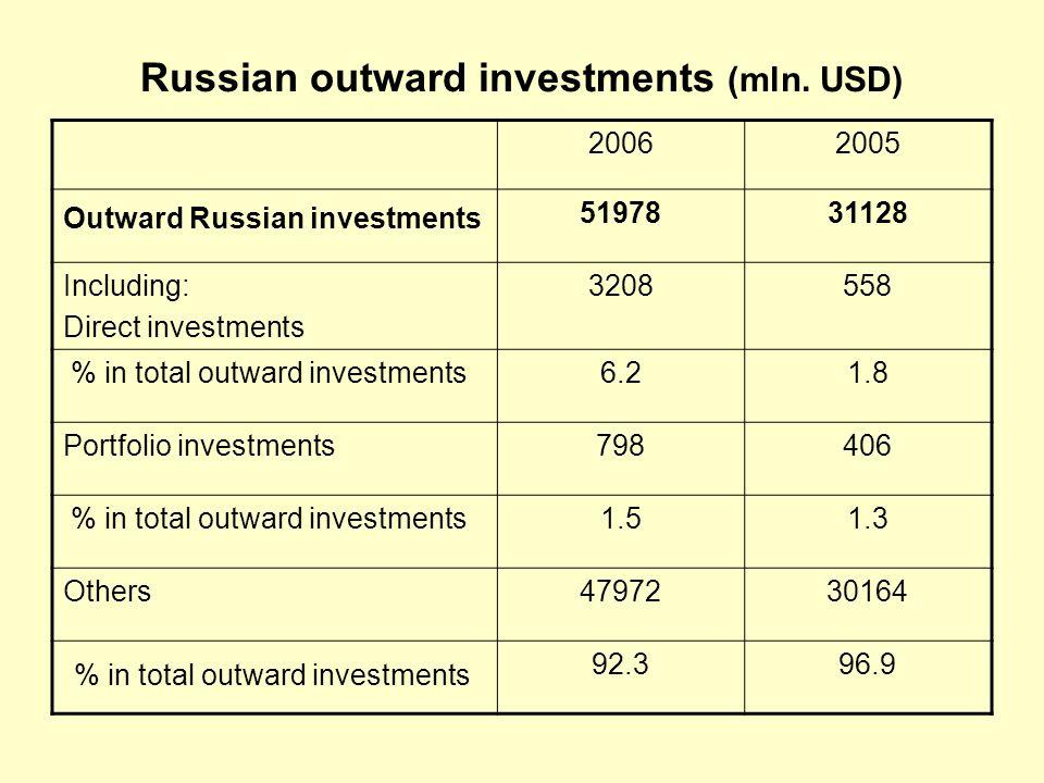 Russian inward investments (mln.