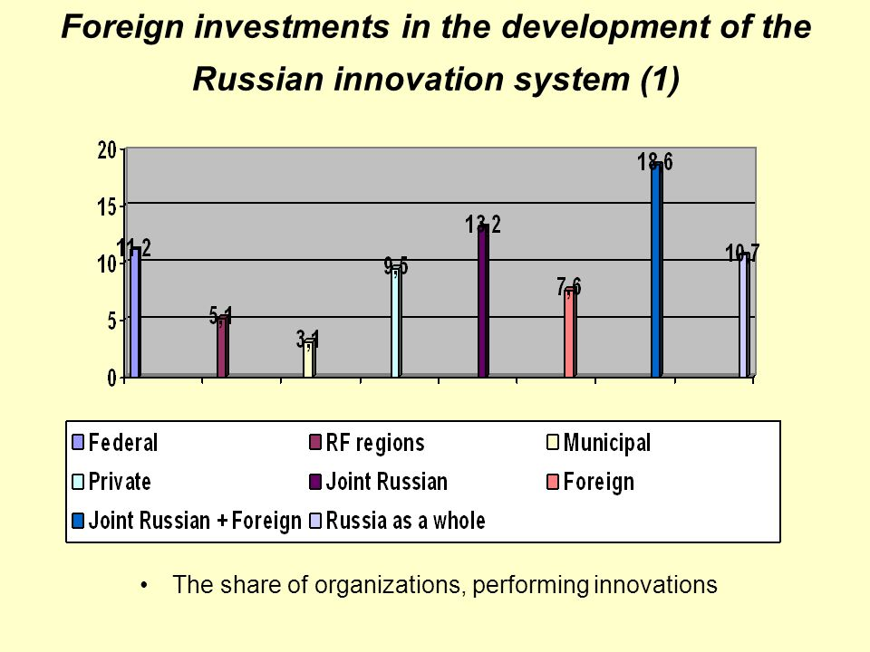 Foreign investments in the development of the Russian innovation system (2) The average share of innovative products in the total volume of shipped products