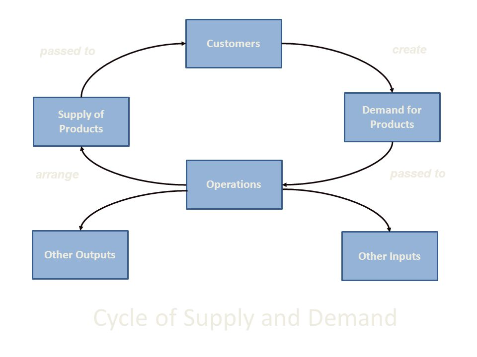 Cycle of Supply and Demand Customers Other Inputs Other Outputs Operations Demand for Products Supply of Products passed to create passed to arrange