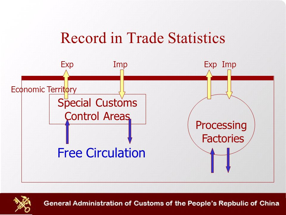 Record in Trade Statistics Special Customs Control Areas Processing Factories Exp Imp Exp Imp Free Circulation Economic Territory