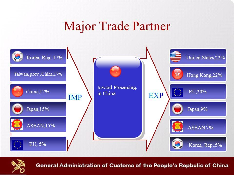 Major Trade Partner Korea, Rep.