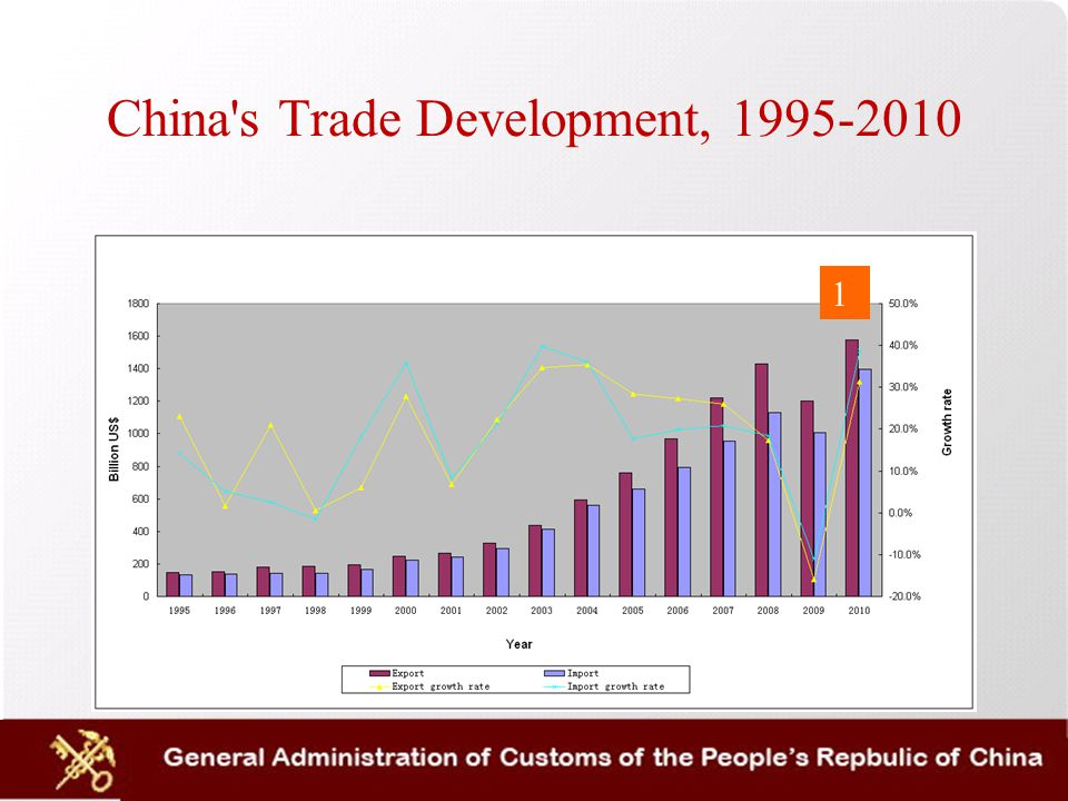 China s Trade Development, 1995-2010 1