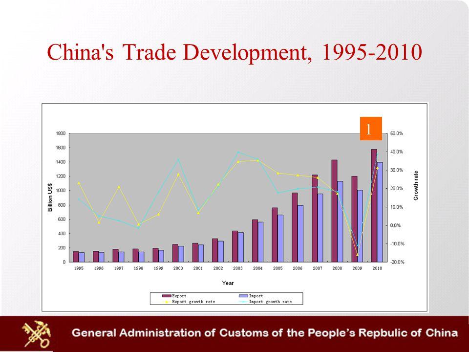 High Proportion of Inward Processing Trade