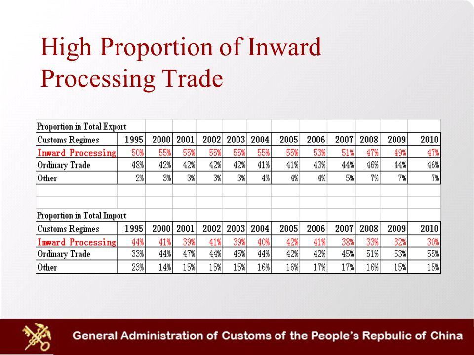 1.Definition Inward Processing