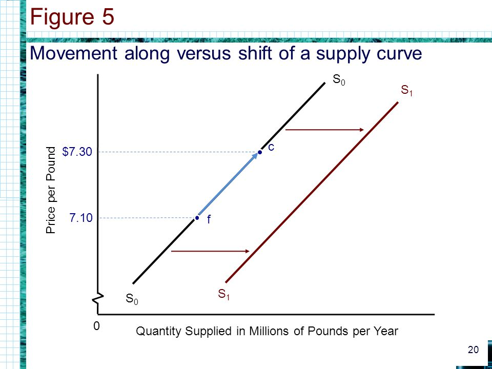 Movement along versus shift of a supply curve Figure 5 20 S0S0 S0S0 7.10 $7.30 Price per Pound 0 Quantity Supplied in Millions of Pounds per Year c f S1S1 S1S1