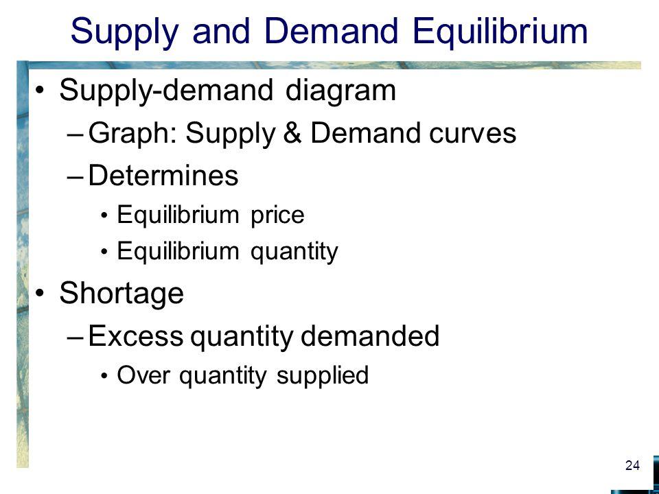 Supply and Demand Equilibrium Supply-demand diagram –Graph: Supply & Demand curves –Determines Equilibrium price Equilibrium quantity Shortage –Excess quantity demanded Over quantity supplied 24