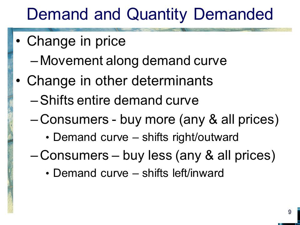 Movement along versus shift of a demand curve Figure 2 10 D0D0 D0D0 7.10 $7.30 Price per Pound 0 Quantity Demanded in Millions of Pounds per Year C F D1D1 D1D1