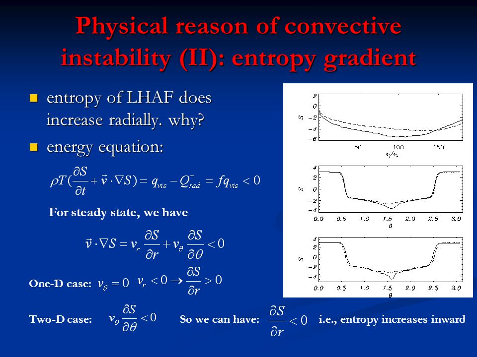 Physical reason of convective instability (II): entropy gradient entropy of LHAF does increase radially.