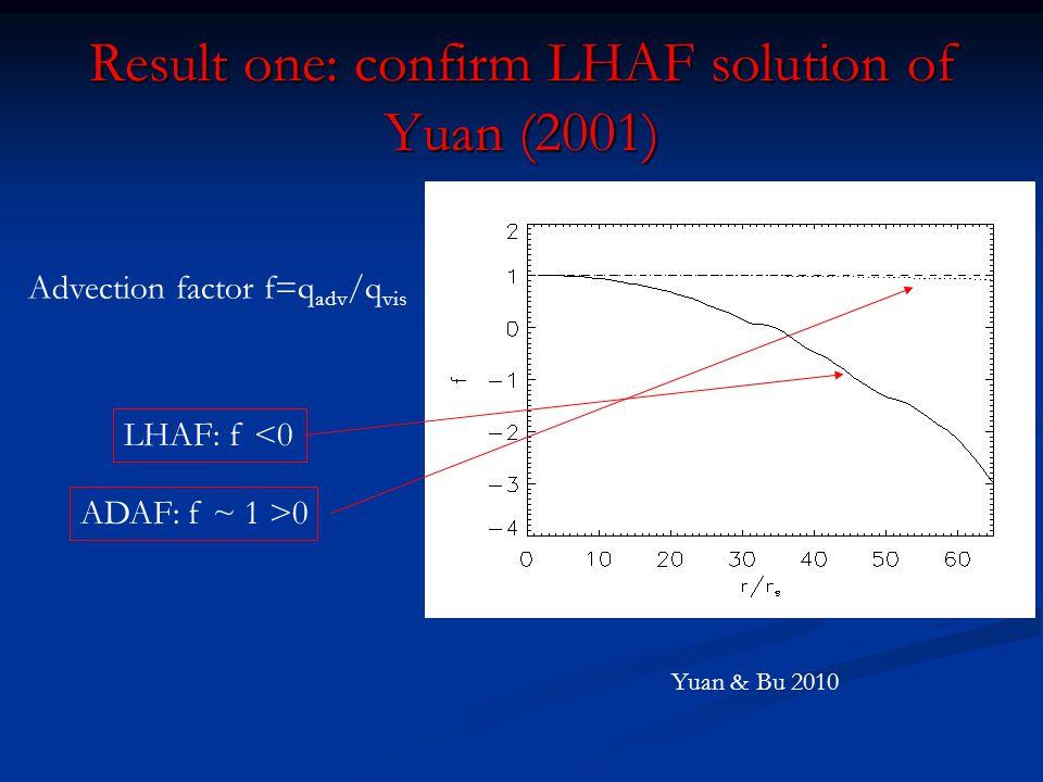 Result two: LHAF is also convectively unstable Density snapshot: Qualitative evidence LHAF ADAF