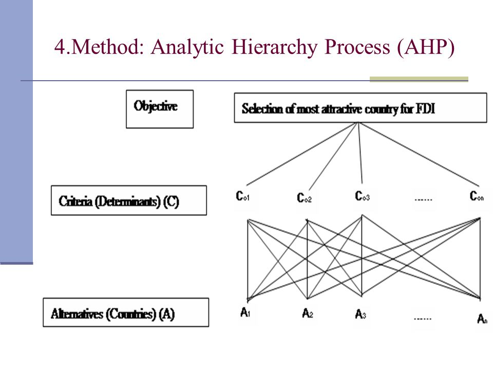4.Method: Analytic Hierarchy Process (AHP)