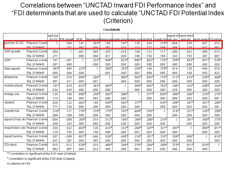 Correlations between UNCTAD Inward FDI Performance Index and FDI determinants that are used to calculate UNCTAD FDI Potential Index (Criterion)
