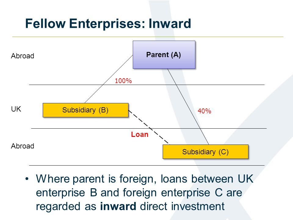 Fellow Enterprises: Inward Where parent is foreign, loans between UK enterprise B and foreign enterprise C are regarded as inward direct investment Parent (A) Subsidiary (B) UK Abroad 100% 40% Subsidiary (C) Loan Abroad
