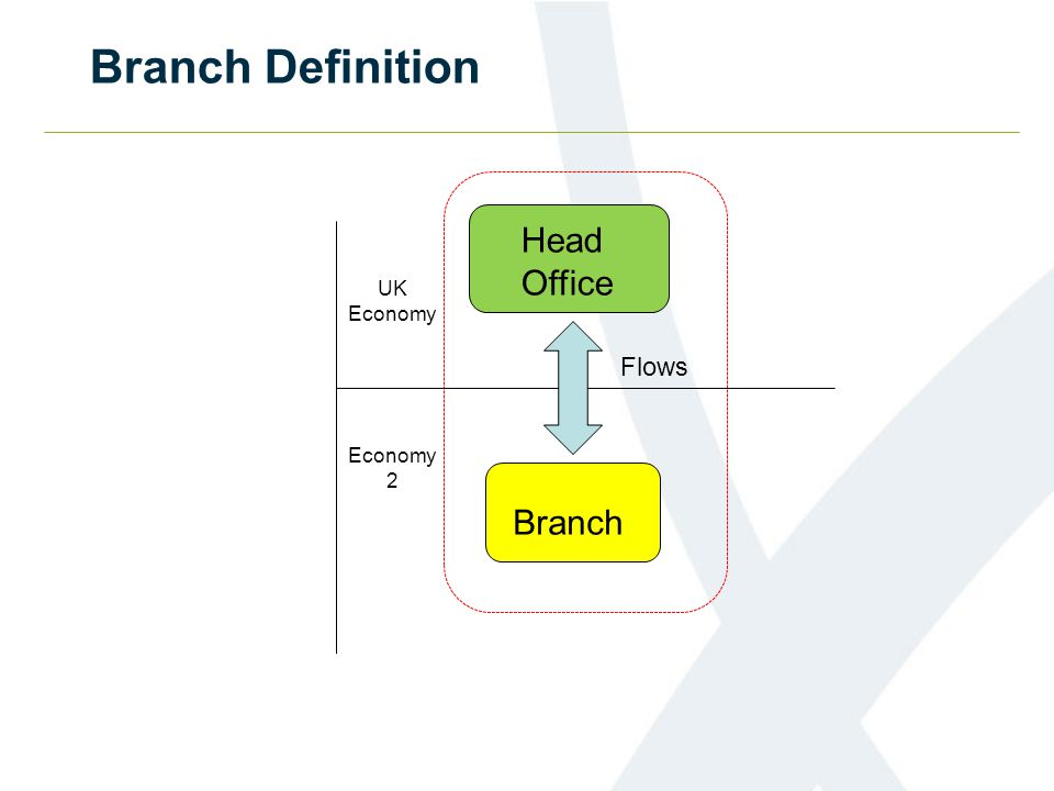 Branch Definition Head Office Branch Flows UK Economy Economy 2