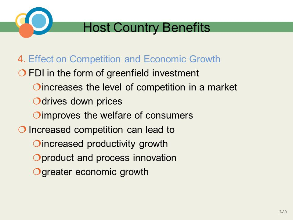7-30 Host Country Benefits 4. Effect on Competition and Economic Growth  FDI in the form of greenfield investment  increases the level of competitio