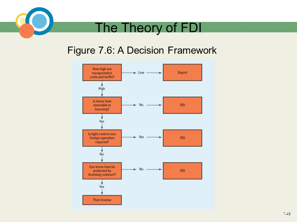 7-48 The Theory of FDI Figure 7.6: A Decision Framework