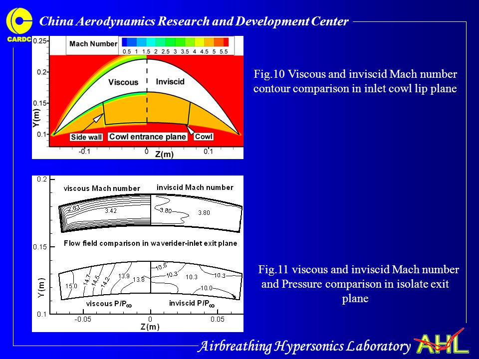 Airbreathing Hypersonics Laboratory China Aerodynamics Research and Development Center Fig.10 Viscous and inviscid Mach number contour comparison in i
