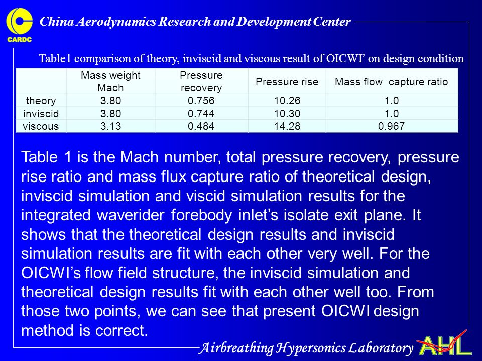 Airbreathing Hypersonics Laboratory China Aerodynamics Research and Development Center Table1 comparison of theory, inviscid and viscous result of OIC