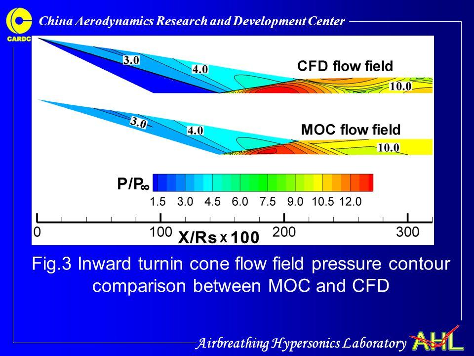 Airbreathing Hypersonics Laboratory China Aerodynamics Research and Development Center 5.