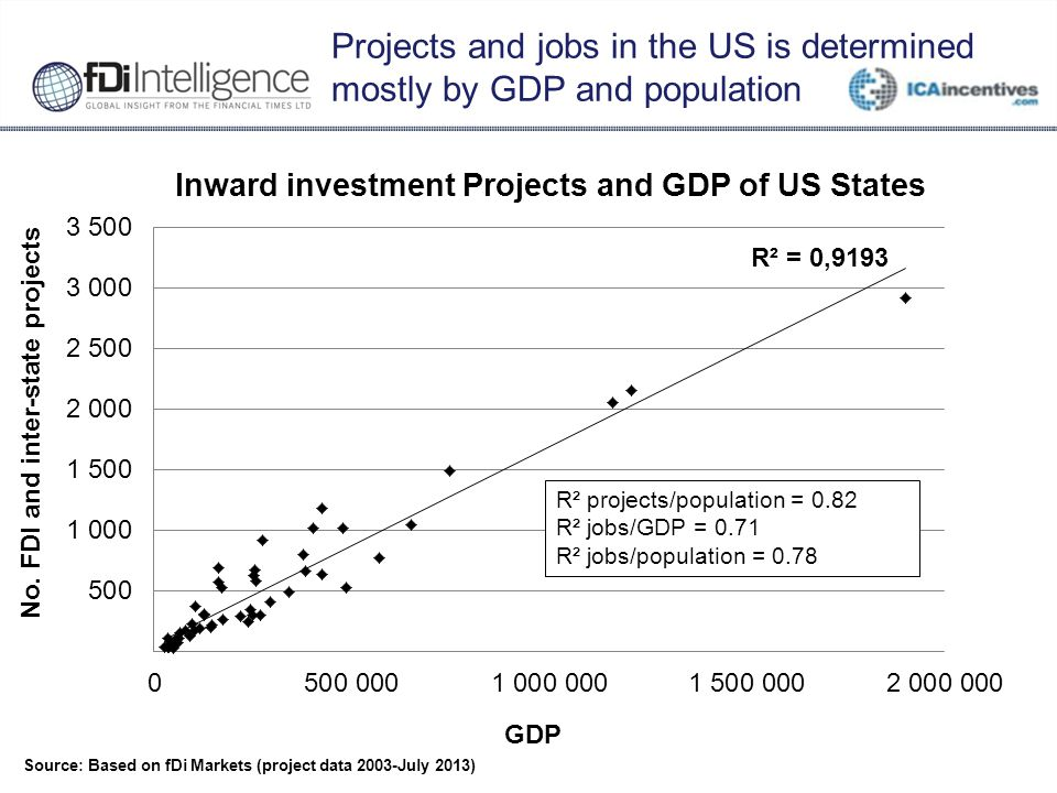 Projects and jobs in the US is determined mostly by GDP and population Source: Based on fDi Markets (project data 2003-July 2013) R² projects/populati