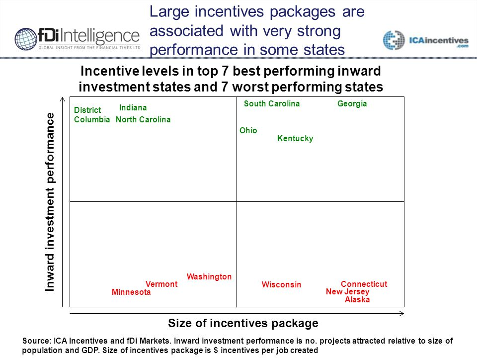 Large incentives packages are associated with very strong performance in some states Source: ICA Incentives and fDi Markets. Inward investment perform