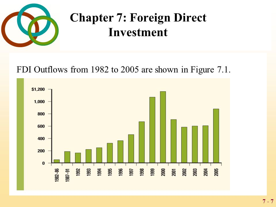 7 - 8 Chapter 7: Foreign Direct Investment The Direction of FDI Historically, most FDI has been directed at the developed nations of the world, with the United States being a favorite target FDI inflows have remained high during the early 2000s for the United States, and also for the European Union South, East, and Southeast Asia, and particularly China, are now seeing an increase of FDI inflows Latin America is also emerging as an important region for FDI