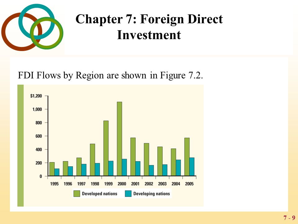 7 - 30 Chapter 7: Foreign Direct Investment Resource-Transfer Effects FDI can make a positive contribution to a host economy by supplying capital, technology, and management resources that would otherwise not be available Employment Effects FDI can bring jobs to a host country that would otherwise not be created there